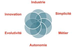 Process de lean industrie par Atelog