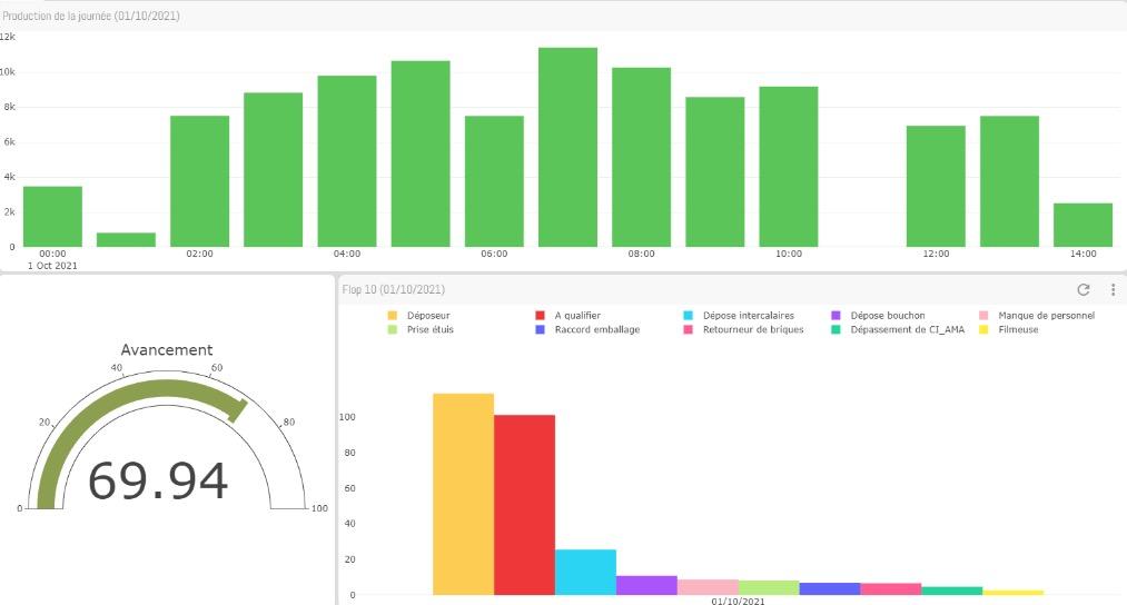Tableau de bord d'optimisation d'usine 4,0 par iiot
